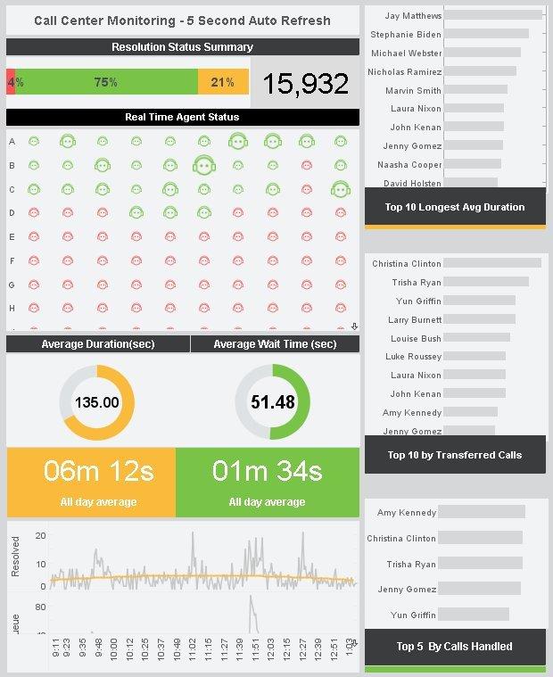 Visualize Free | Free Data Visualization Software | Free Visual